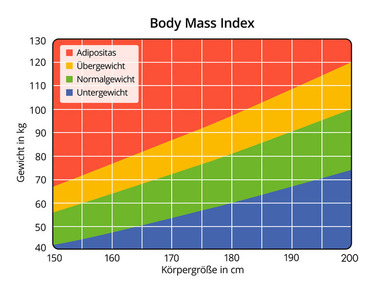 Body Mass Index Tabelle