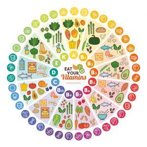 Vitamine ernährung groß schaubild, Pigmentflecken
