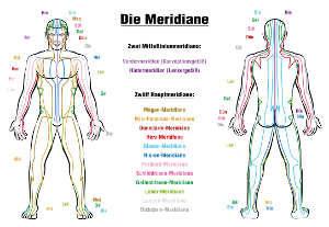 Behandlung Shiatsu Meridiane