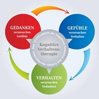 Behandlung Kognitive Verhaltenstherapie