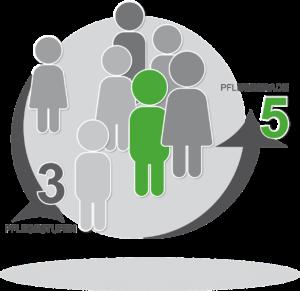 pflegegrade , pflegestufen , pflegestärkungsgesetz , icon , pflegefall , pflegebedürftig , senioren , demenz , altenpflege , altersheim , altenheim , angehörige , pflege